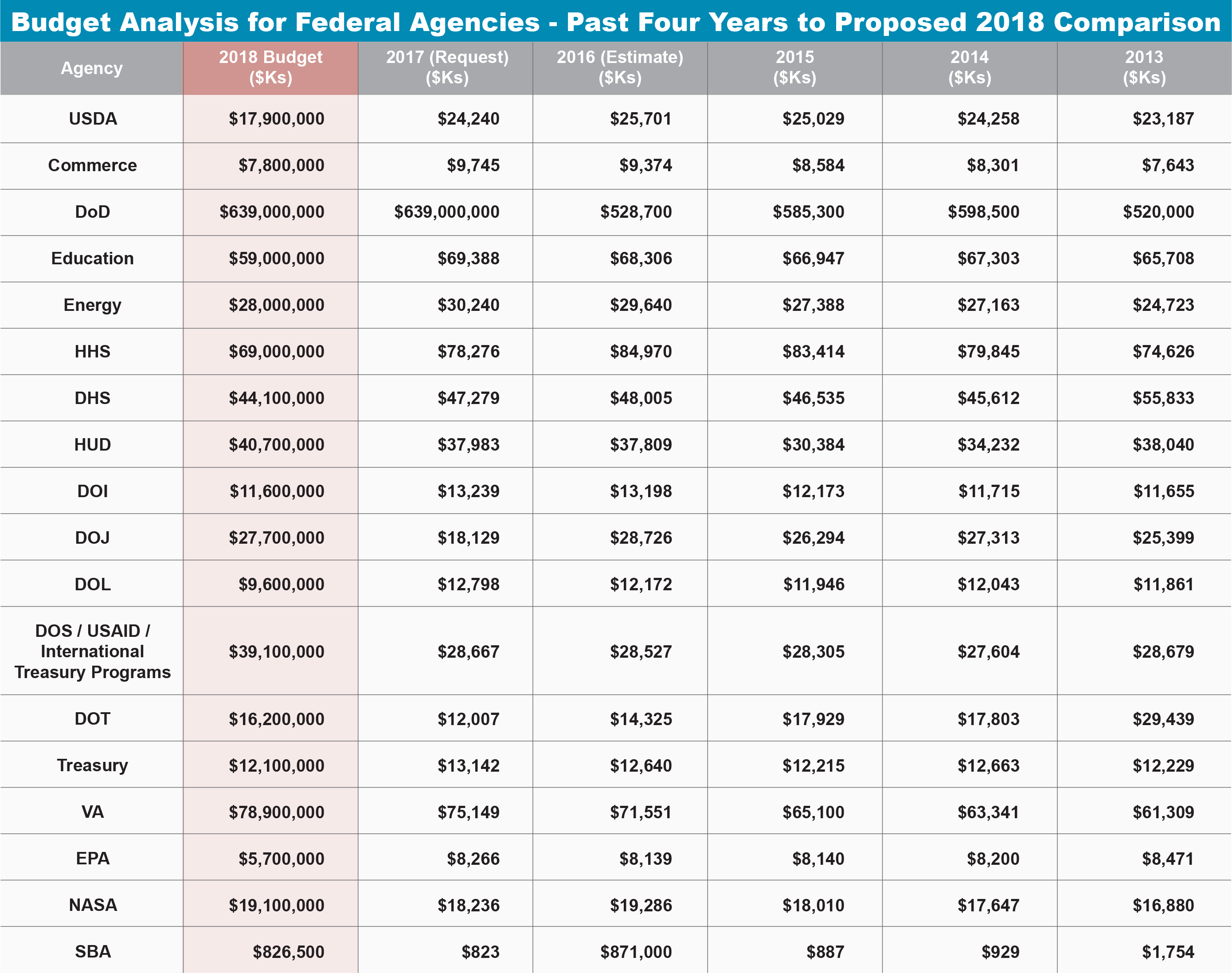 2018 Budget Analysis Table for Federal Agencies.png