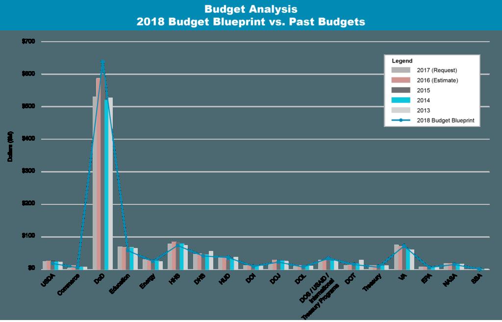 2018-Budget-Analysis-Blueprint.png