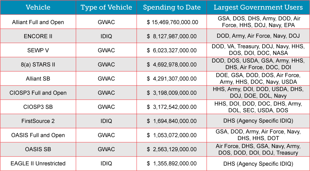 10 large government contract vehichles- 2017.png