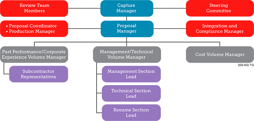 proposal team roles resized