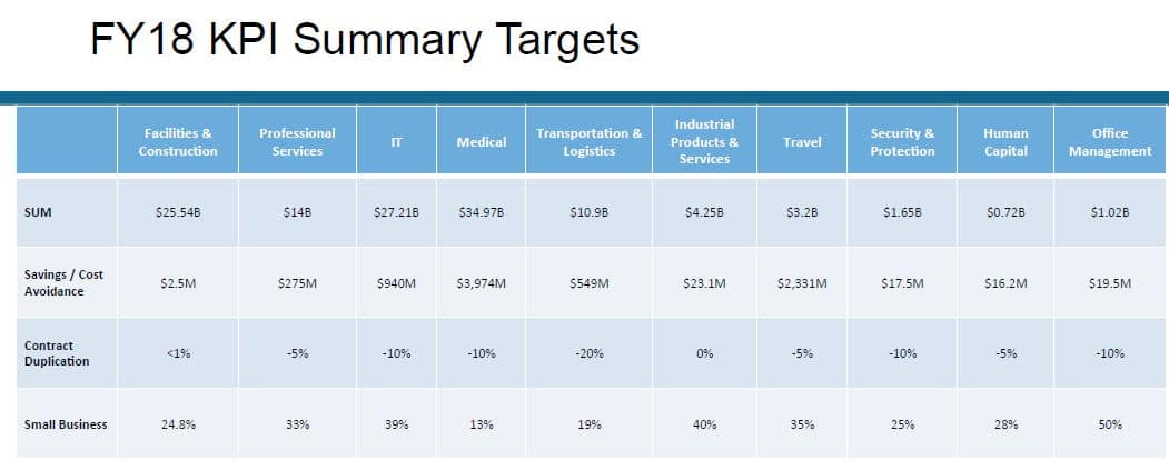 Category Management-FY 18 KPI Summary Targets