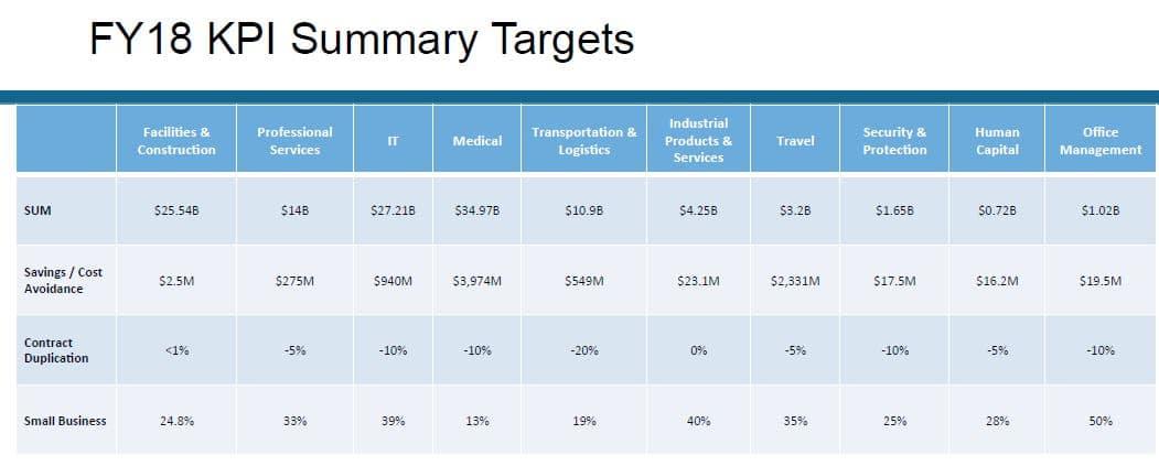 Category Management-FY 18 KPI Summary Targets