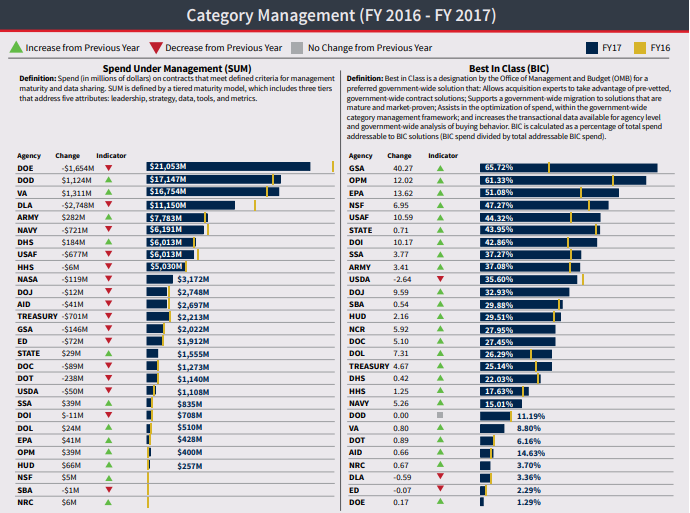 Figure 3. Federal Agency Category Management Spend FY16-FY17-1