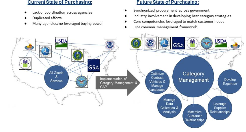 Figure 3. The End Goal of Category Management